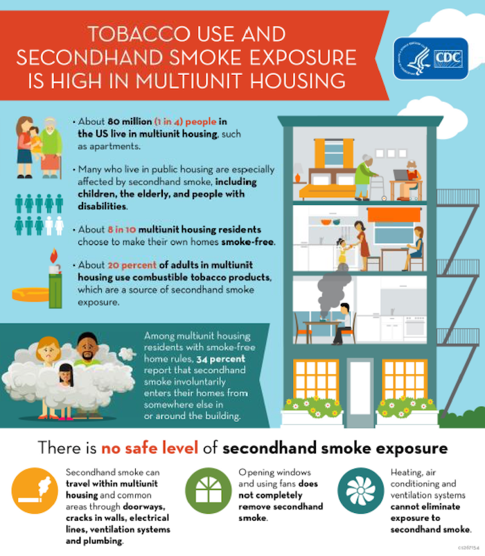 Tobacco Use and second hand smoke exposure is high in multi-unit housing